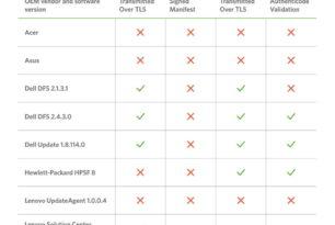 OEM-Updater von Geräteherstellern gefährden den PC / Laptop