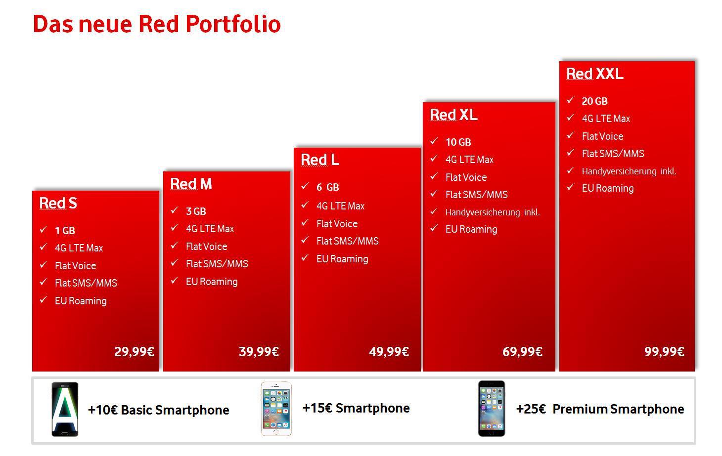 Vodafone Neue Tarife Für Bestandskunden