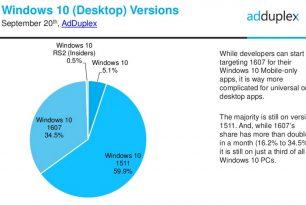 Adduplex September Statistik: Windows 10 und Windows 10 Mobile