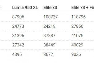 HP Elite x3 Firmwareupdate steigert die Leistung drastisch