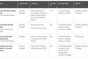 """Windows 7 und 8.1: """"Nur Sicherheitsupdates"""" werden neu geordnet"""