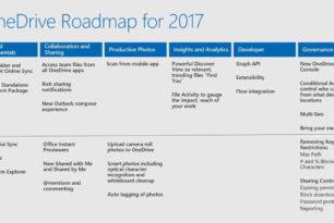 OneDrive: Differenzielle Synchronisierung kommt im zweiten Quartal 2017