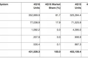 Microsoft  immer noch auf Platz 3 der meistverkauften Handys