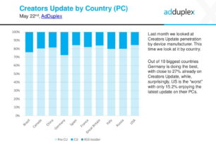 AdDuplex: Deutschland mit dem höchsten Windows 10 Creators Update Anteil
