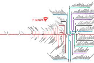 Die Entwicklung der Ransomware (Trojaner) über die Jahre 2010 bis 2017