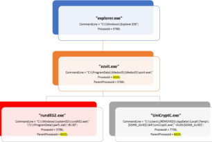 Ransomware: Petya nutzt alte Techniken, um Wurm-Funktionen hinzuzufügen