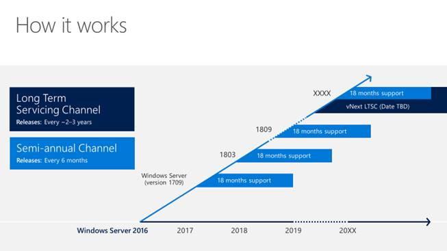Microsoft: Windows Server bekommt künftig zwei Funktions-Updates pro Jahr