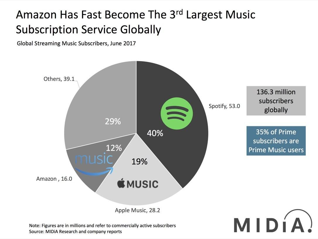Spotify Statistik Persönlich
