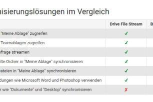 Google Drive File Stream ersetzt die Google Drive Software für Windows und Mac