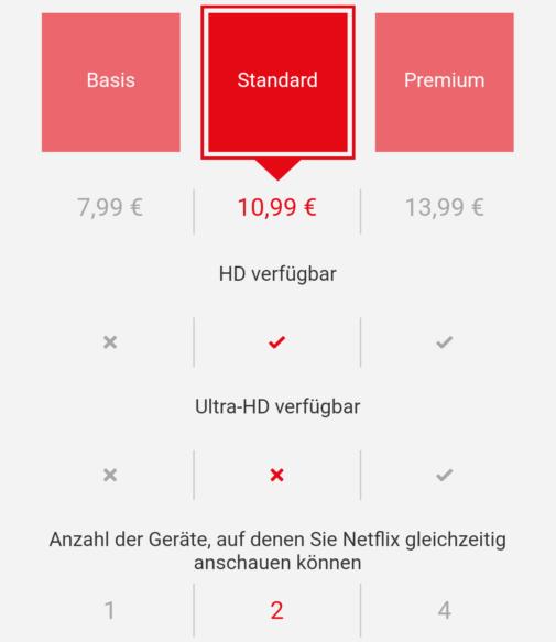 Netflix Abo übersicht
