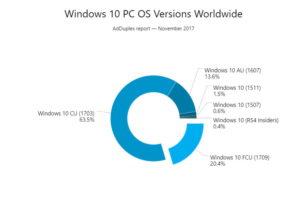 AdDuplex: Windows 10 1709 Fall Creators Update im November bei 20,4% weltweit (November 2017)