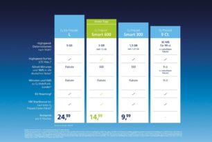 O2 erhöht Inklusivvolumen seiner Prepaid-Tarife & stellt neuen O2 My Prepaid L vor