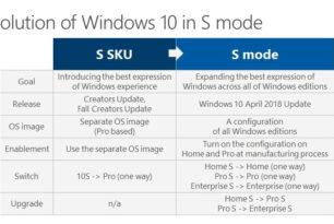 Windows 10 S-Modus von Microsoft erklärt