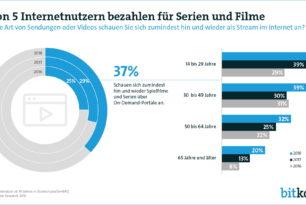Kostenpflichtiges Streaming wird immer mehr genutzt