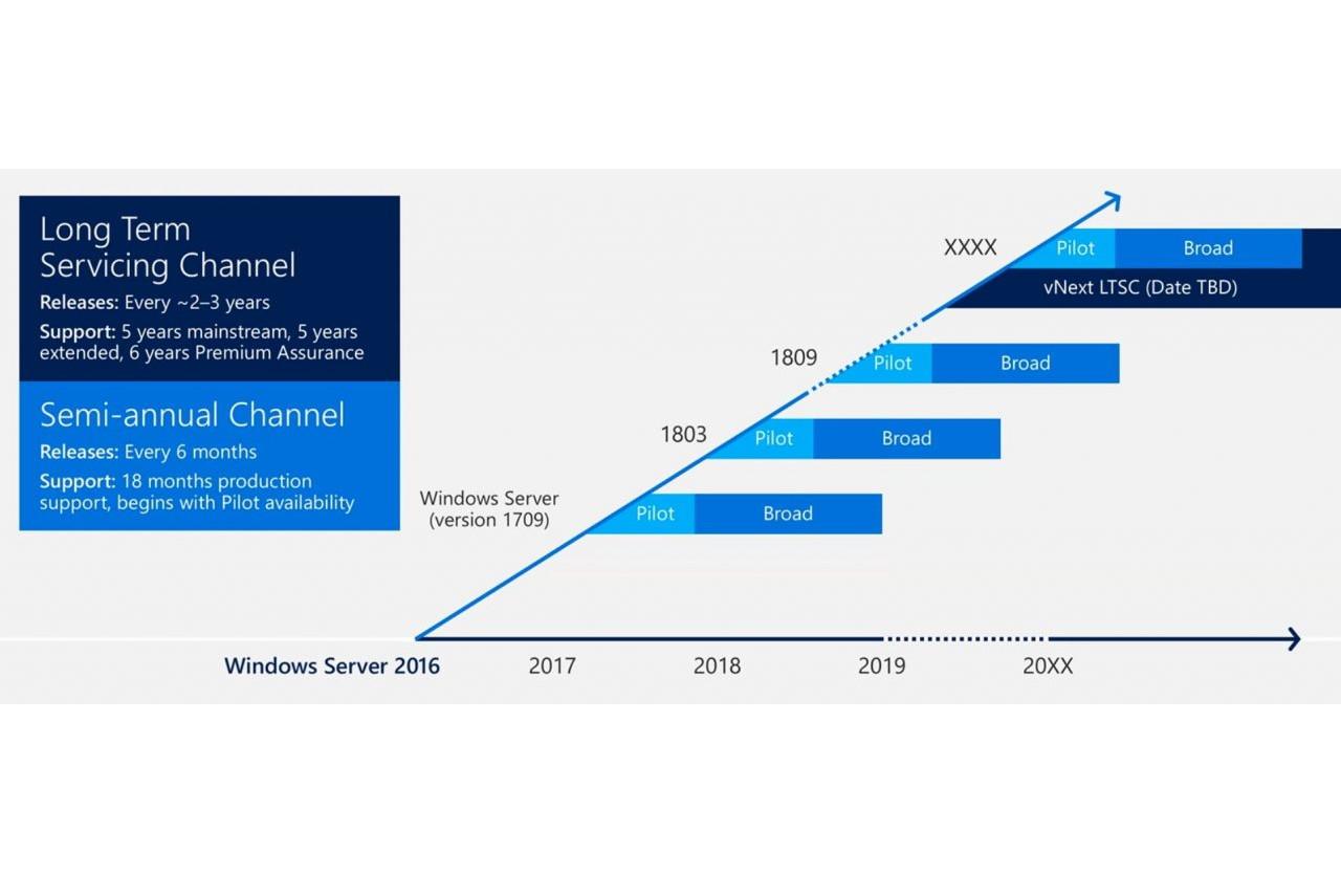Windows 10 LTSC ist nicht für normale Geschäftskunden sagt