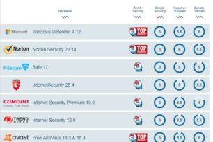 Windows Defender muss sich nicht mehr verstecken – Juni AV-Test
