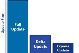 Express Updates ersetzen Delta Updates für Windows 10 und Server ab Februar 2019