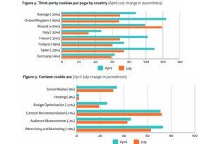 22% weniger Third-Party Cookies nach der DSGVO Einführung auf EU-News Seiten