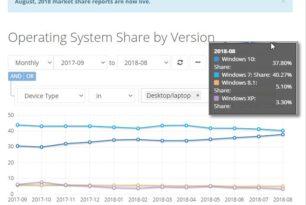 Windows 10: Es fehlen nur noch 2,5%, um mit Windows 7 gleichzuziehen