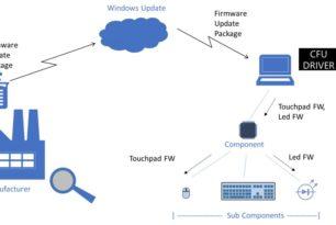 CFU – Firmwareupdates über Windows Updates mit einem CFU-Treiber von Microsoft vorgestellt