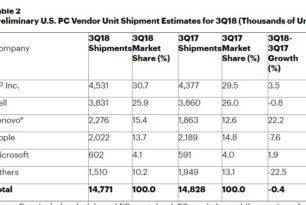 PC Verkauf Microsoft erreicht Platz 5 in den USA
