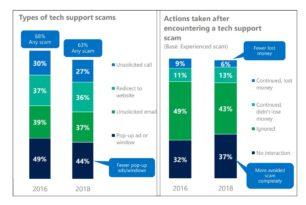 Tech-Support Betrug – Gerade jüngere fallen darauf rein