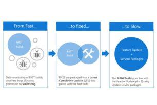 Windows 10 Insider im Slow Ring werden nun besser und mit Updates unterstützt