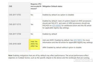 Microsoft aktualisiert die Liste gegen Spectre und Meltdown für AMD und ARM CPUs