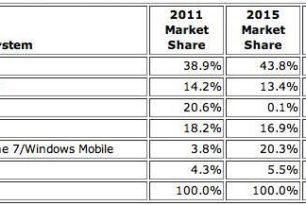 Prognose aus der Vergangenheit für Android, iOS und Windows Mobile