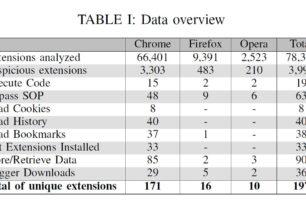 Browser Erweiterungen für Opera, Chrome und Firefox untersucht – 197 sind nicht sicher
