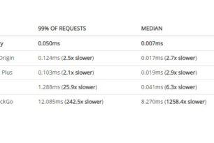 Ein Test zeigt Adblocker verlangsamen Chrome nicht so stark, wie Google behauptet