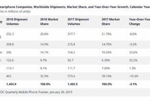 Smartphone Verkaufszahlen 2018 – Die Gewinner sind Huawei und Xiaomi