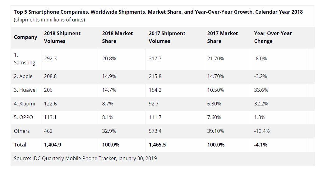 smartphone verkaufszahlen 2018 die gewinner sind huawei. Black Bedroom Furniture Sets. Home Design Ideas
