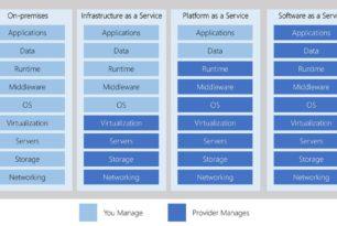 Cloud-Computing IaaS, PaaS und SaaS von Microsoft erklärt