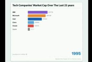 Marktentwicklung der Technologieunternehmen in den letzten 23 Jahren (Animation)