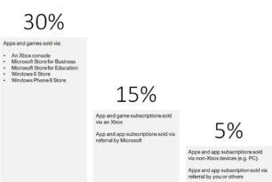 Microsoft senkt die Store-Gebühren auf 30%, 15% und 5%