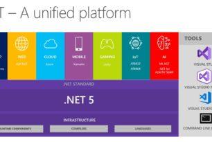 .NET 5 soll im November 2020 erscheinen Erste Preview im Frühjahr 2020