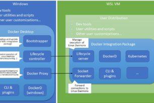 Docker Desktop wird ein WSL2 Integrationspaket erhalten