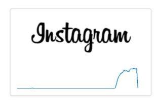 WhatsApp & Instagram: Facebook hat eine Großstörung