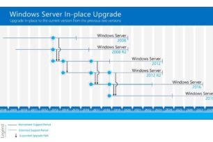 Windows Server 2008 R2 per Inplace Upgrade auf die Windows Server 2019 in mehreren Schritten