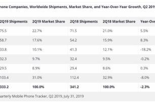 Xiaomi ist kurz davor Apple von Platz 3 zu schubsen – 2.Quartal Handy-Markt