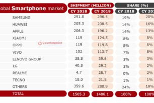 Handy Verkauf 2019: Huawei überholt Apple trotz Sanktionen
