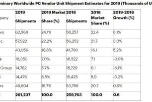 PC Verkauf 2019 angekurbelt – Dank der Firmen