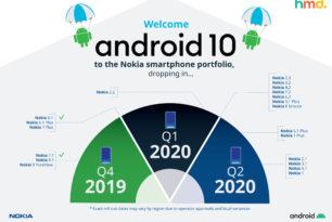 Nokia aktualisiert Zeitplan für das Android 10 Upgrade
