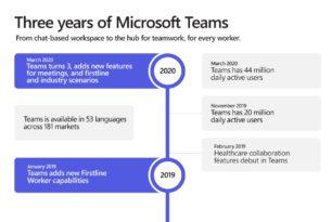 Microsoft Teams wird drei Jahre und hat nun 44 Millionen tägliche Nutzer
