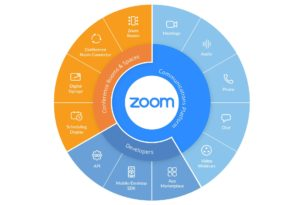 Zoom konzentriert sich jetzt auf die Sicherheit