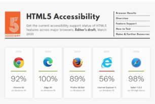 Edge Team stolz auf den 100% HTML5-Test – Nur der Vergleich hinkt
