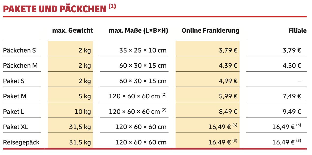 Preis Päckchen Deutsche Post