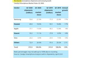 Handyverkauf bricht im 1.Quartal 2020 um 13% ein. Nur wenige Hersteller haben mehr verkauft