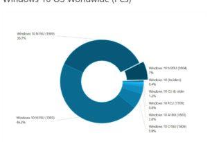 AdDuplex: Windows 10 Juni Statistik 2020 – Die 2004 schon auf 7% der ausgewerteten Rechner installiert